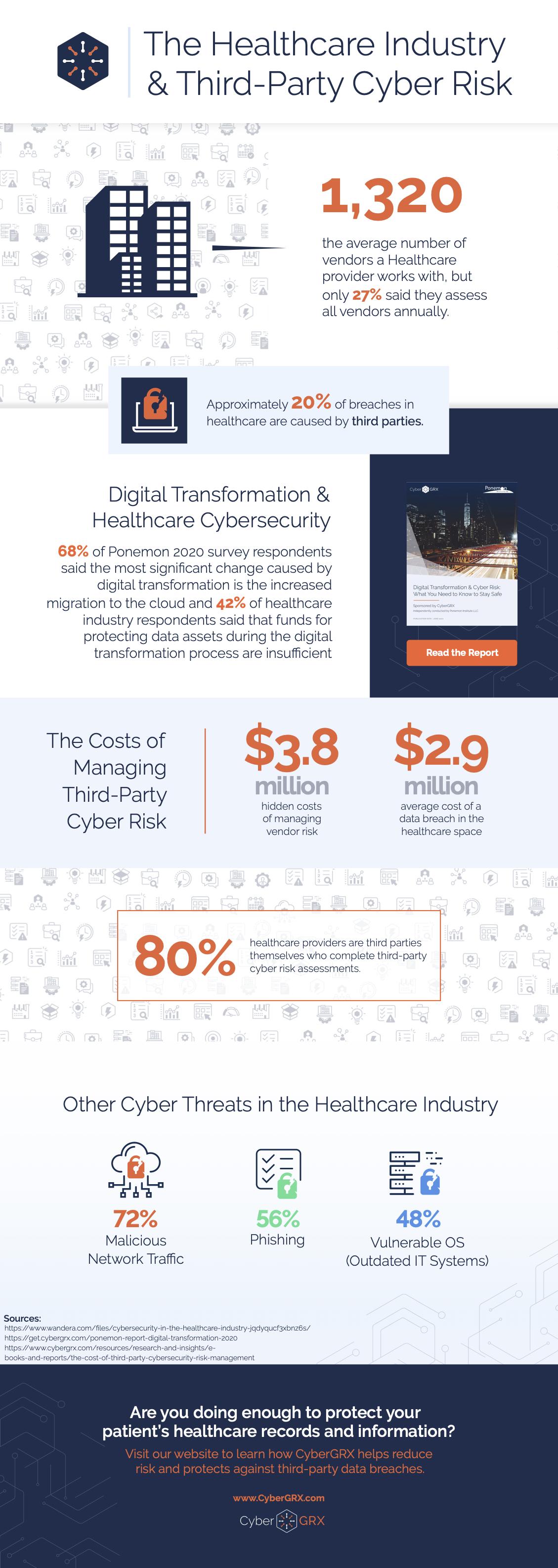 tpcrm healthcare infographic