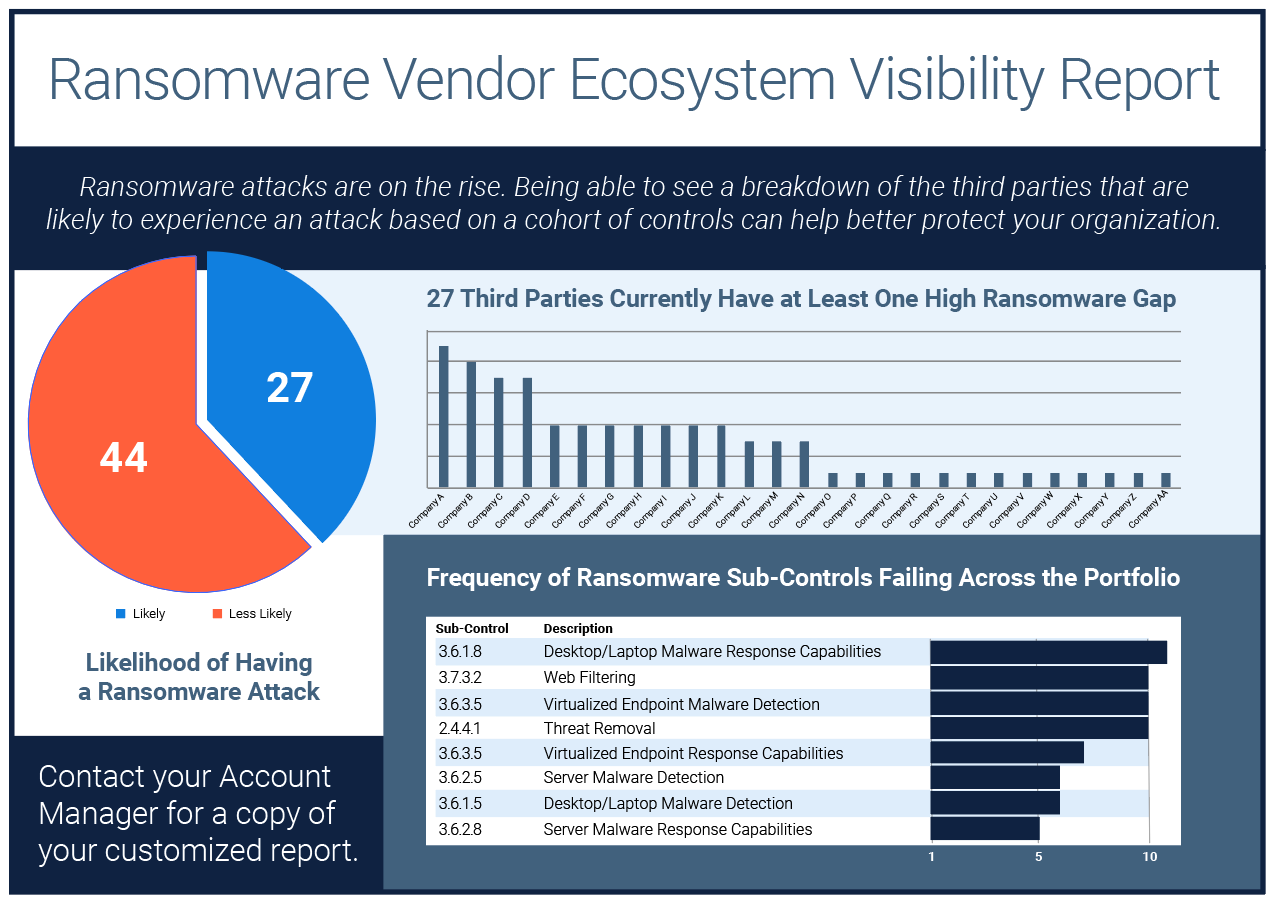 Ransomware Visibility Report