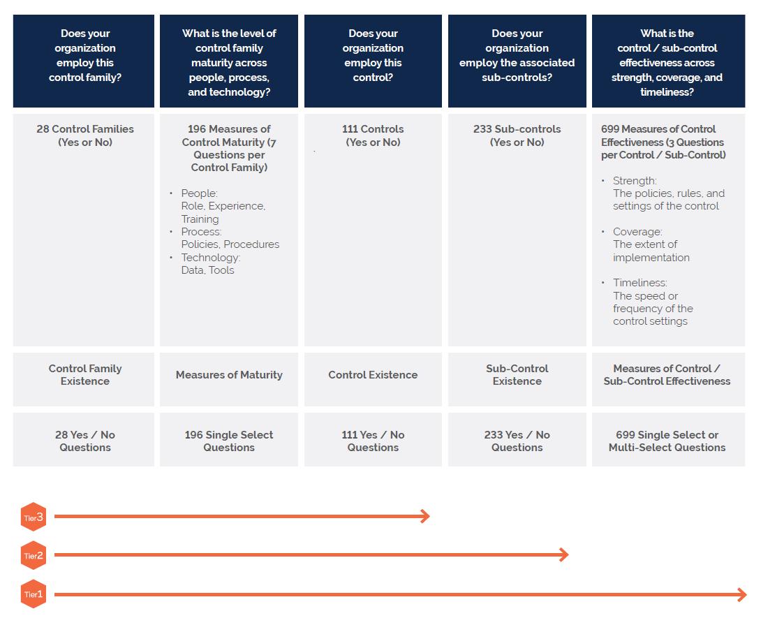 CyberGRX risk assessment data sheet risk assessment methodology