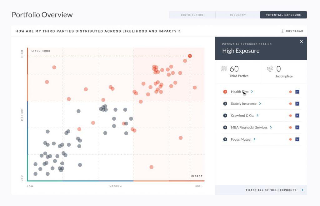 Third-party risk analytics