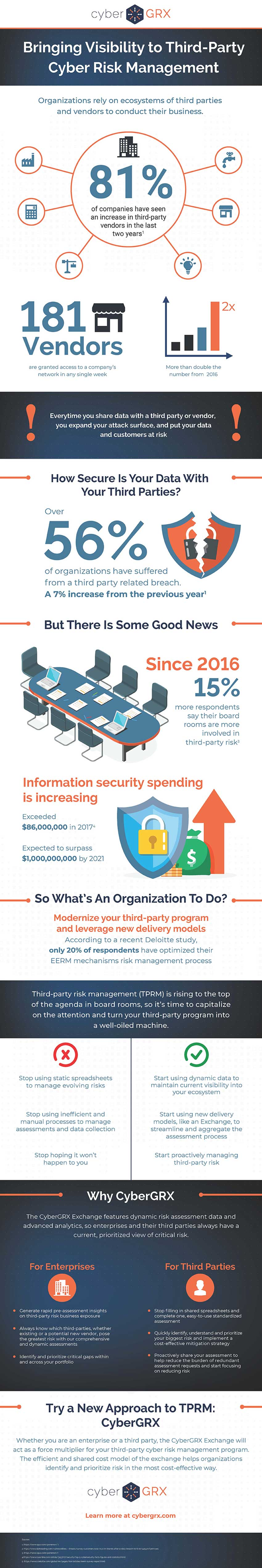Bringing Visibility to Third-Party Cyber Risk Management Infographic
