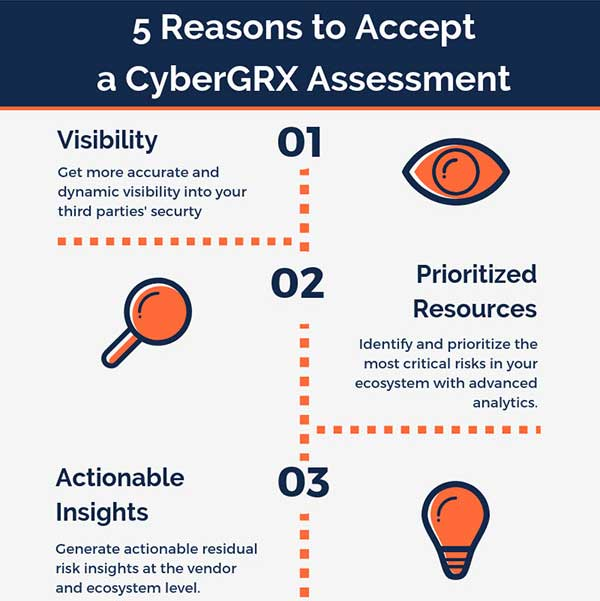 5 Reasons to Accept a CyberGRX Assessment infographic